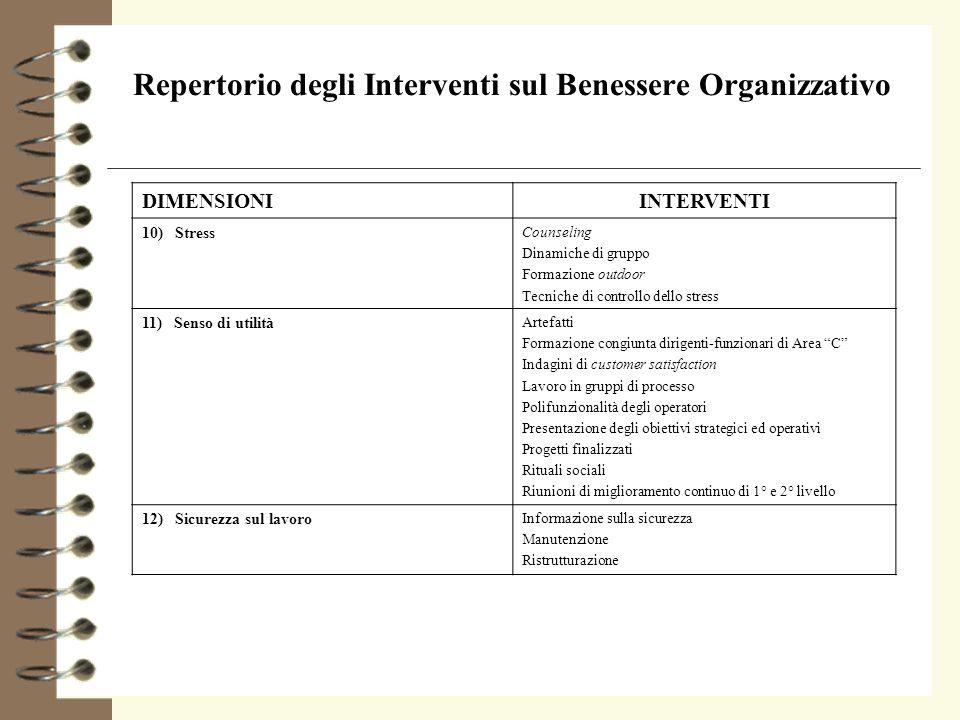 Repertorio degli Interventi sul Benessere Organizzativo