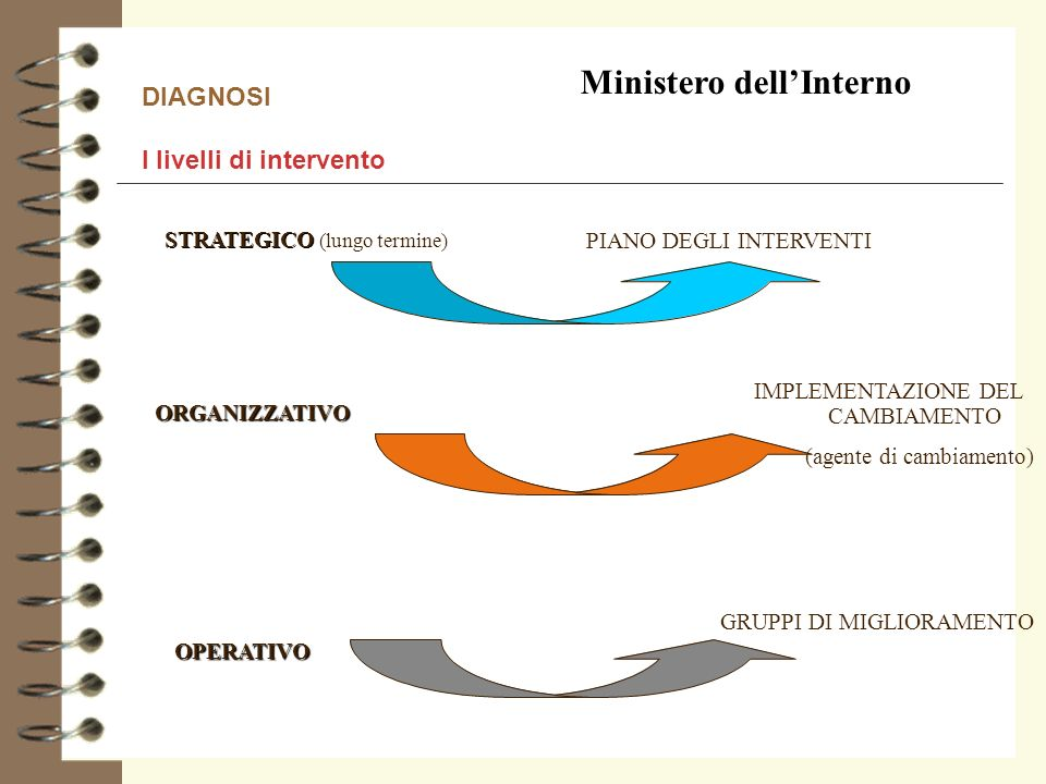 Ministero dell'Interno