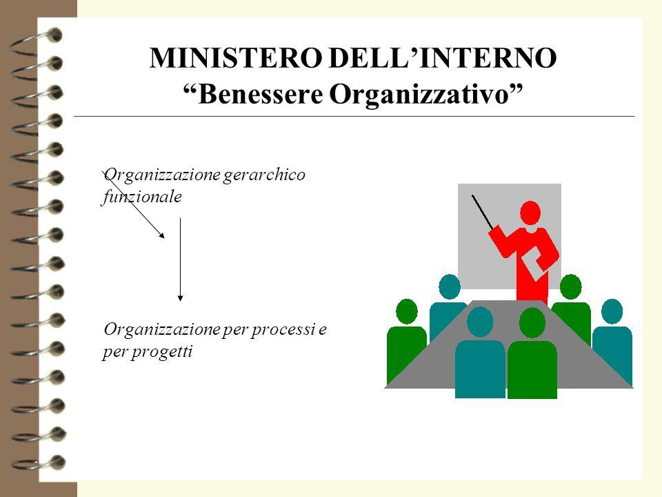 MINISTERO DELL'INTERNO Benessere Organizzativo