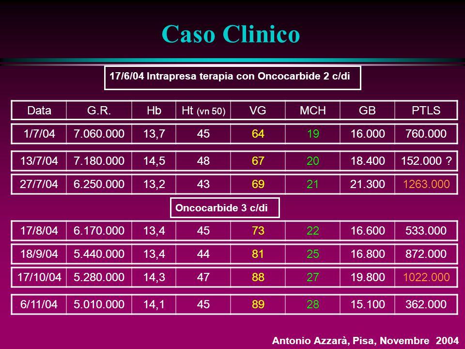 Caso Clinico Data G.R. Hb Ht (vn 50) VG MCH GB PTLS 1/7/04 7.060.000