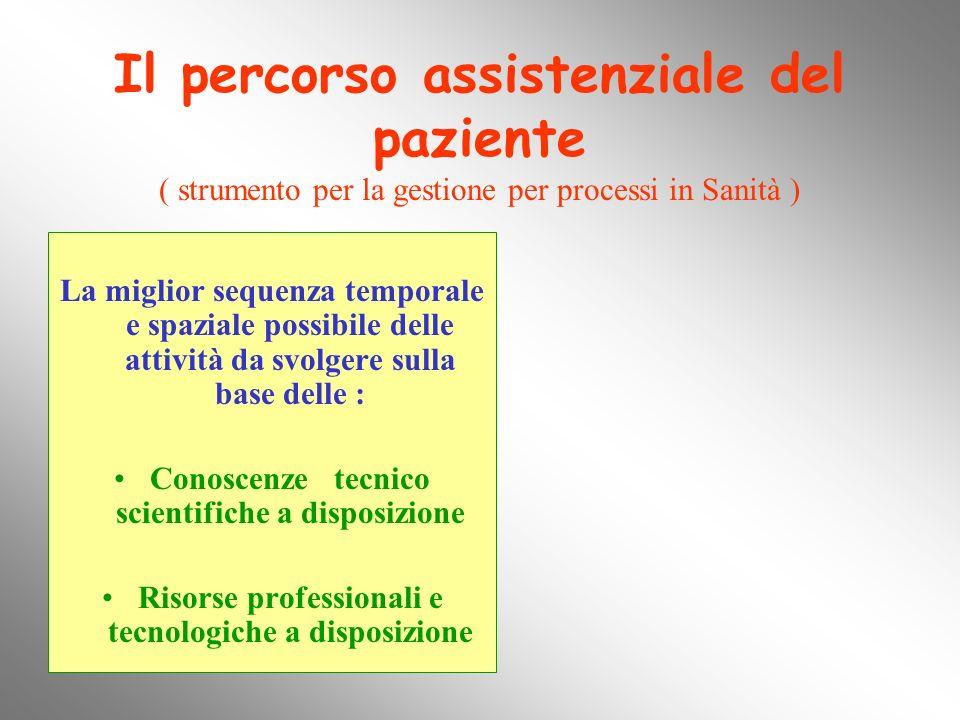 Il percorso assistenziale del paziente ( strumento per la gestione per processi in Sanità )