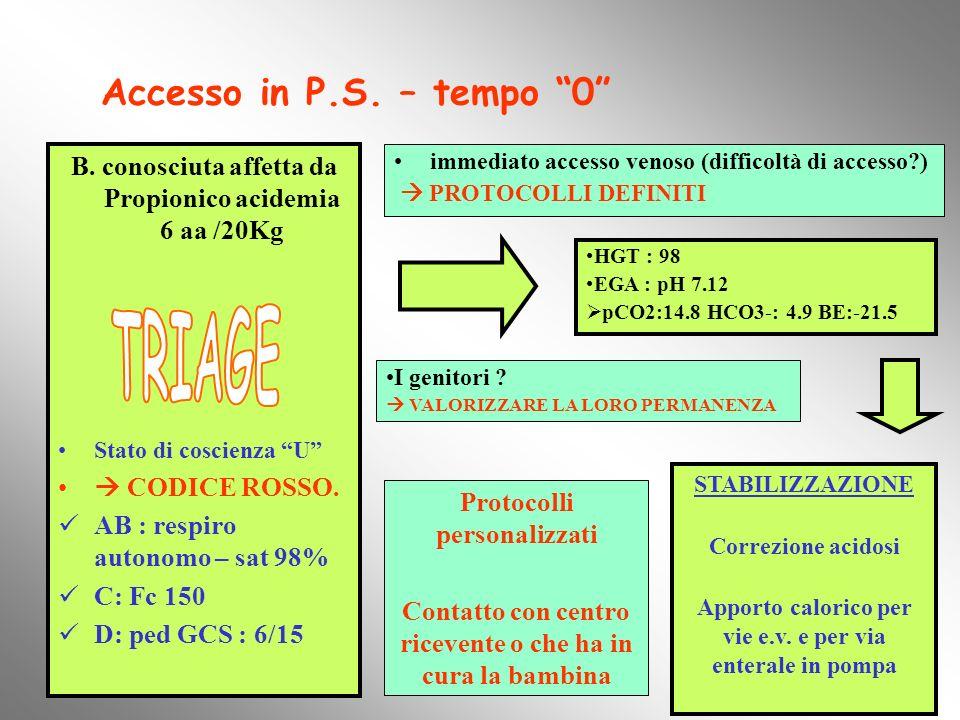 TRIAGE Accesso in P.S. – tempo 0