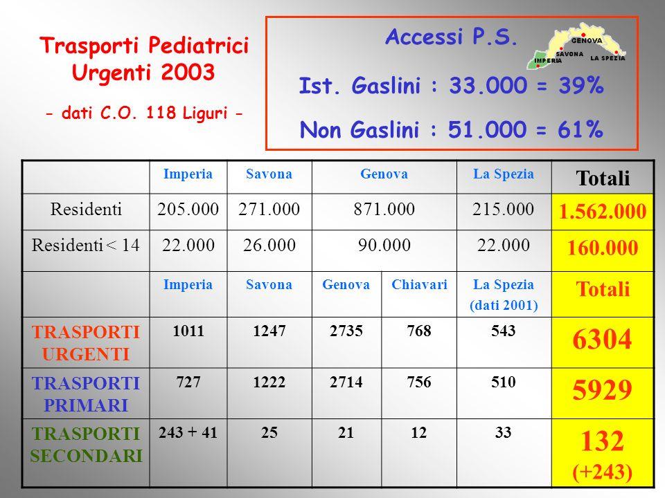 Trasporti Pediatrici Urgenti 2003 - dati C.O. 118 Liguri -