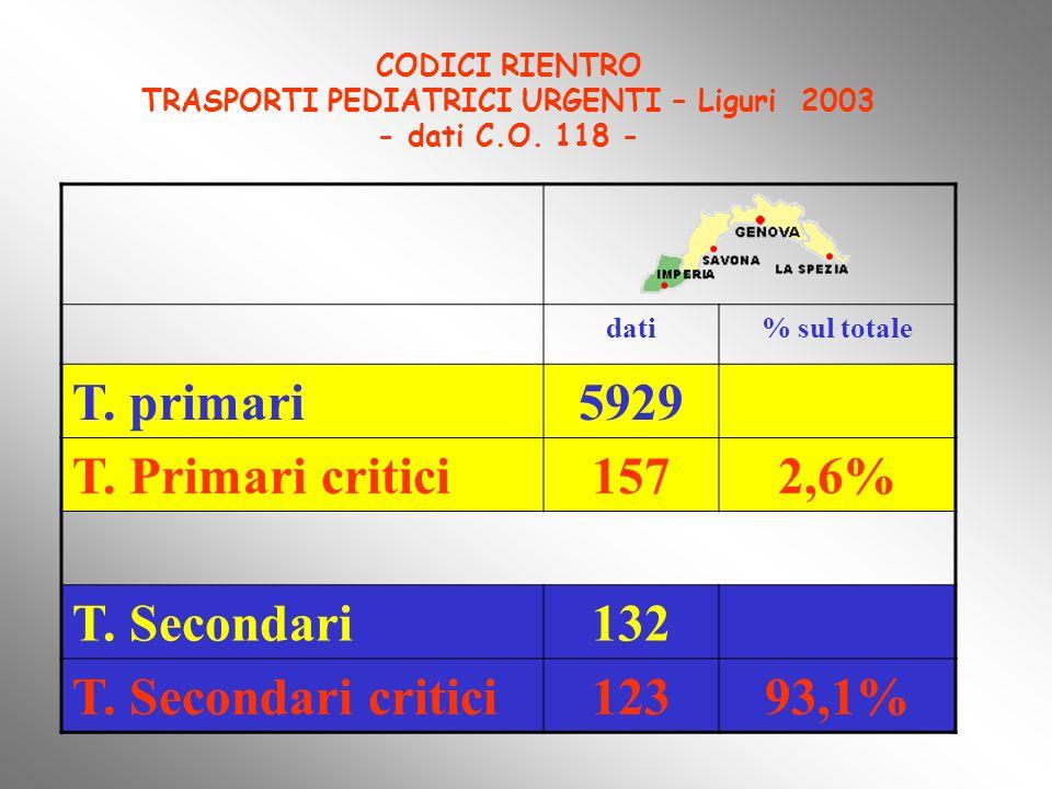 T. primari 5929 T. Primari critici 157 2,6% T. Secondari 132