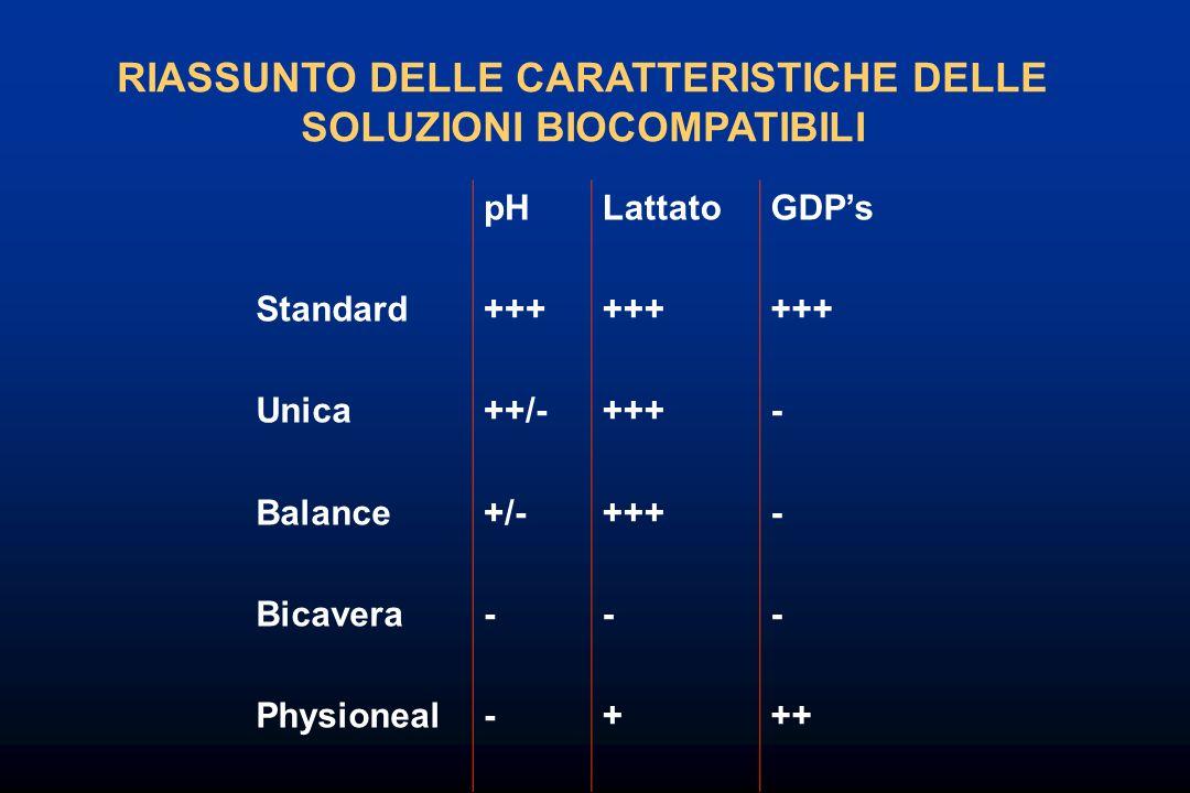 RIASSUNTO DELLE CARATTERISTICHE DELLE SOLUZIONI BIOCOMPATIBILI