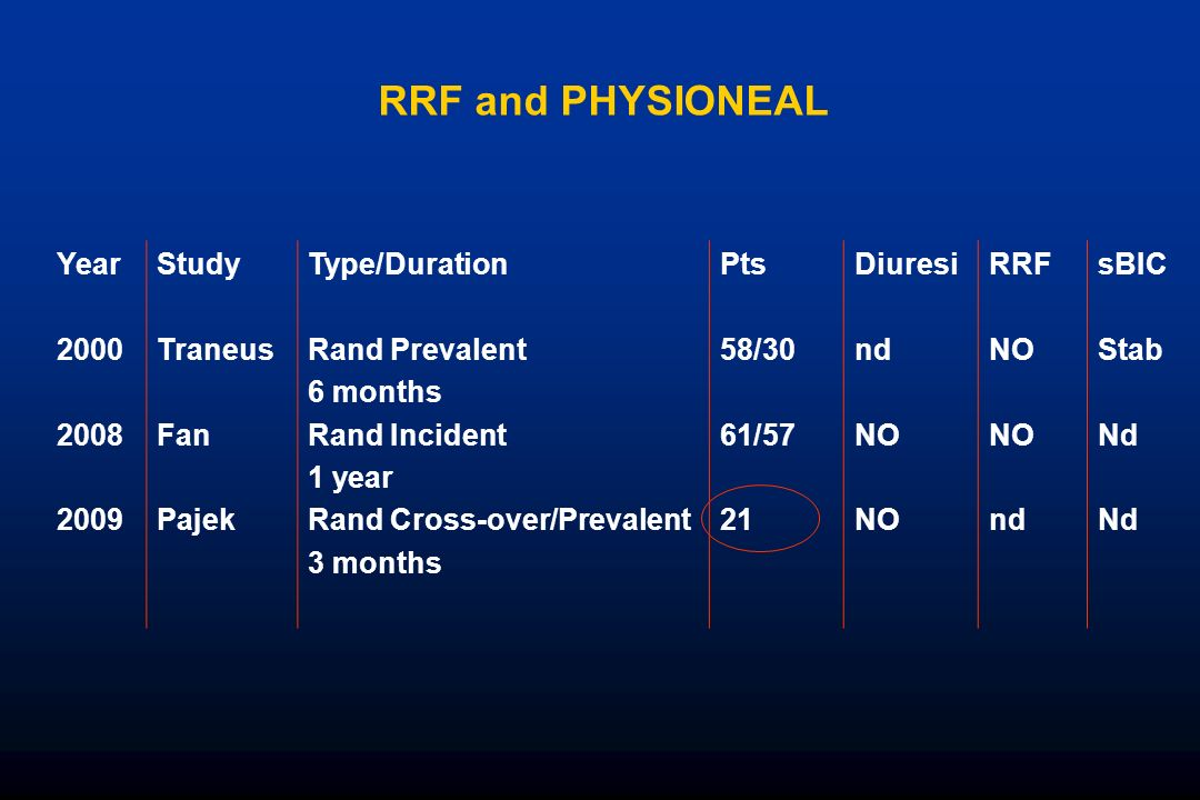 RRF and PHYSIONEAL Year 2000 2008 2009 Study Traneus Fan Pajek