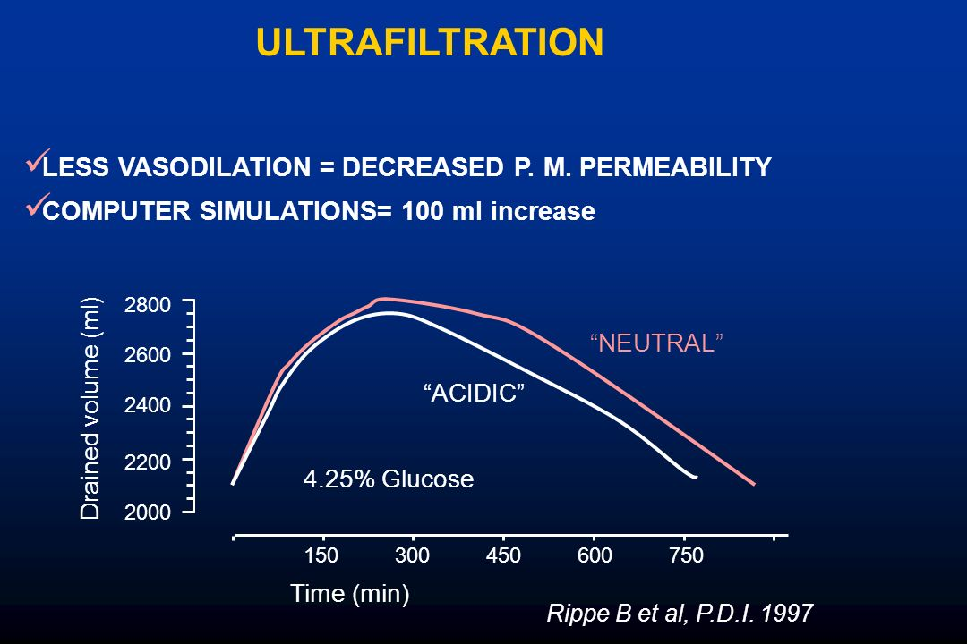 ULTRAFILTRATION LESS VASODILATION = DECREASED P. M. PERMEABILITY