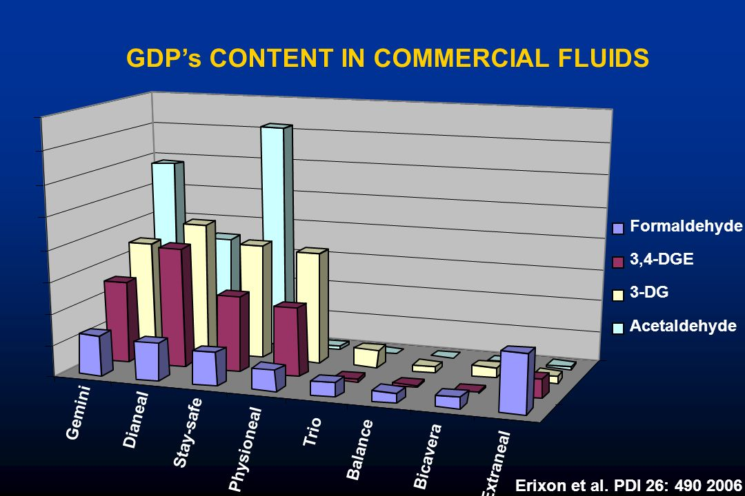 GDP's CONTENT IN COMMERCIAL FLUIDS
