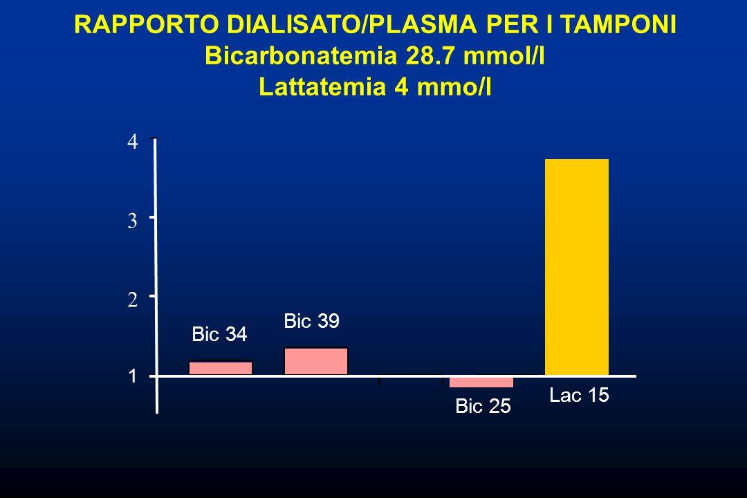 RAPPORTO DIALISATO/PLASMA PER I TAMPONI Bicarbonatemia 28.7 mmol/l