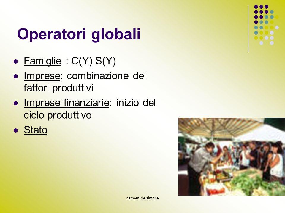 Operatori globali Famiglie : C(Y) S(Y)