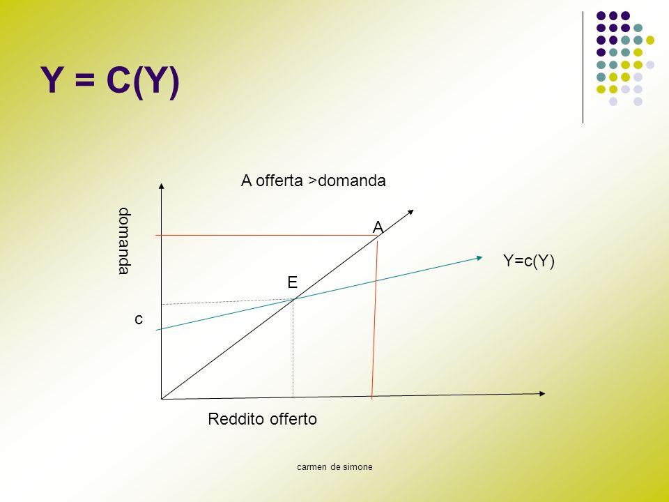 Y = C(Y) A offerta >domanda A domanda Y=c(Y) E c Reddito offerto