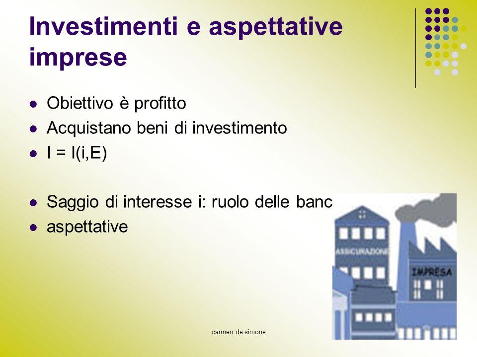 Investimenti e aspettative imprese