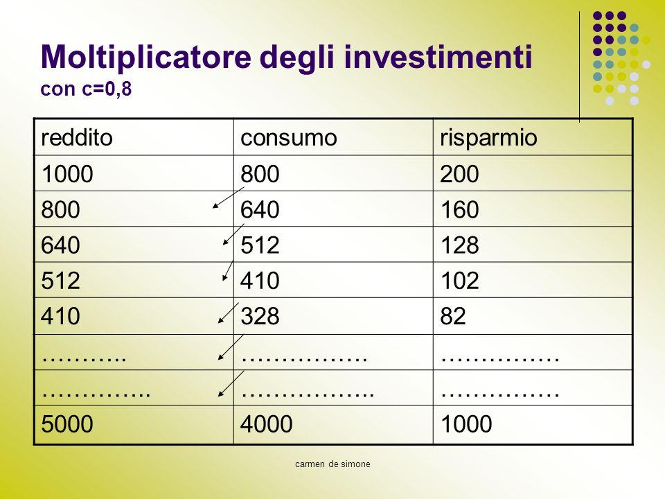 Moltiplicatore degli investimenti con c=0,8
