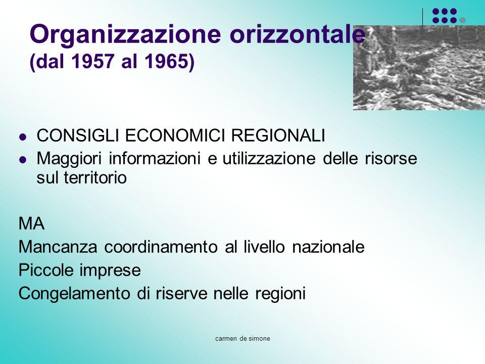 Organizzazione orizzontale (dal 1957 al 1965)