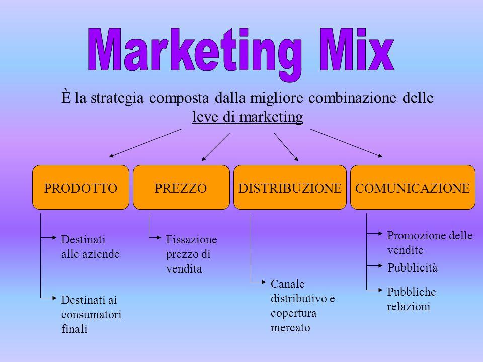 Marketing Mix È la strategia composta dalla migliore combinazione delle leve di marketing. PRODOTTO.