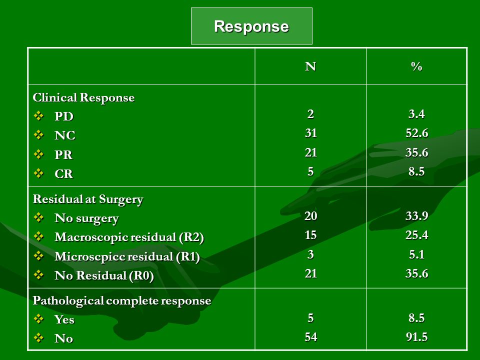 Response N % Clinical Response PD NC PR CR 2 31 21 5 3.4 52.6 35.6 8.5