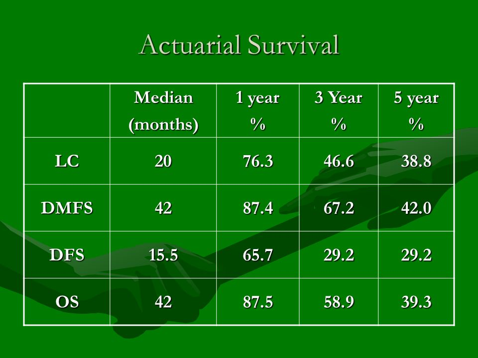 Actuarial Survival Median (months) 1 year % 3 Year 5 year LC 20 76.3