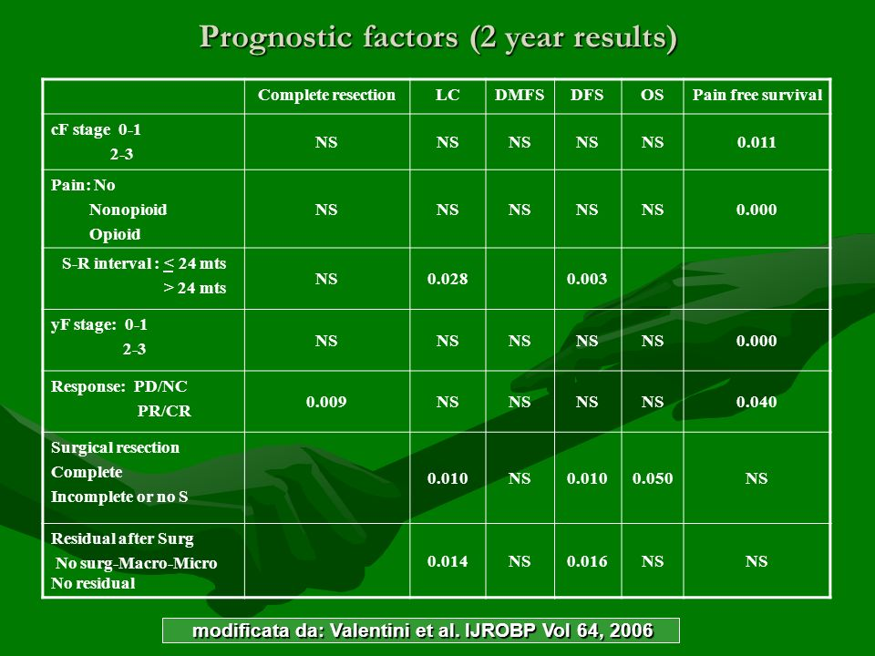 Prognostic factors (2 year results)