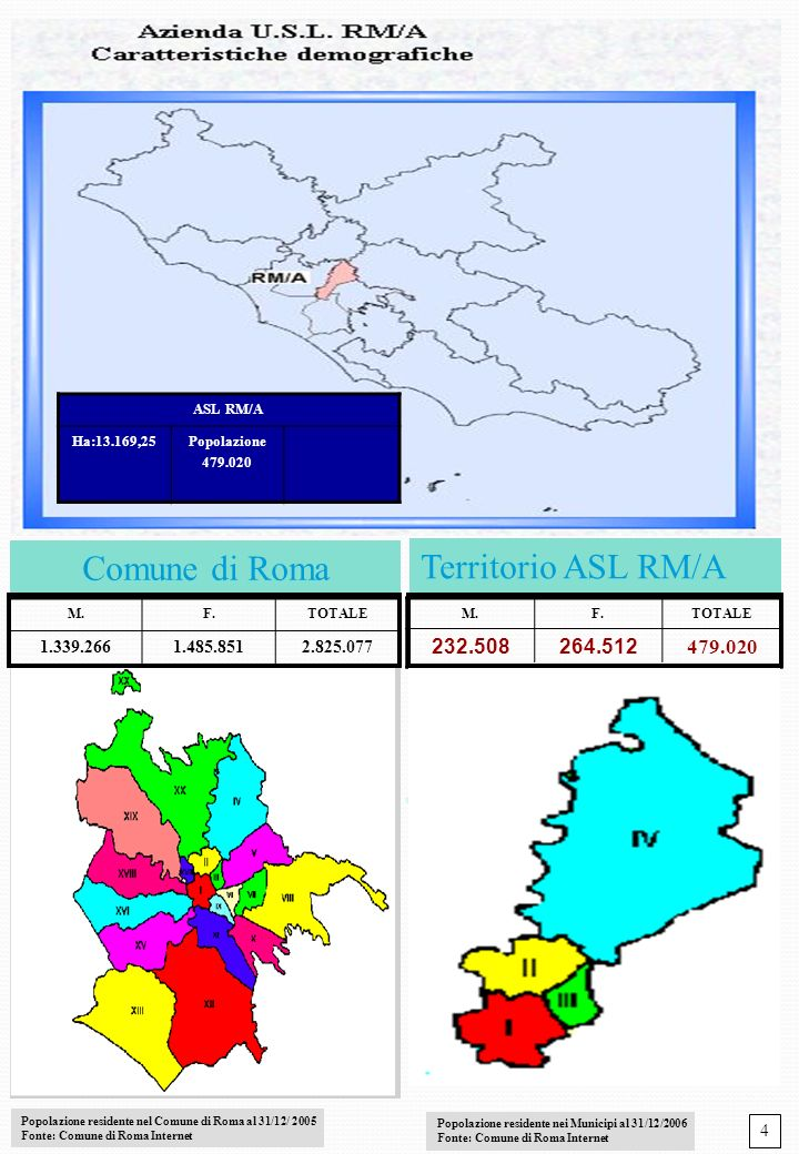 Comune di Roma Territorio ASL RM/A 232.508 264.512 479.020 1.339.266