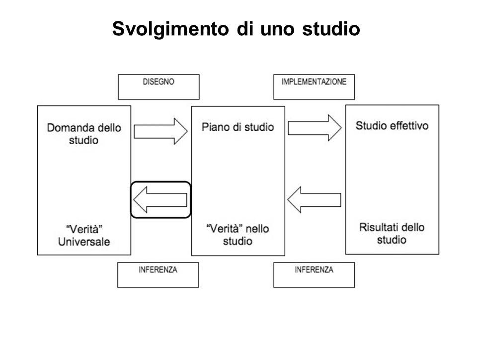 Svolgimento di uno studio