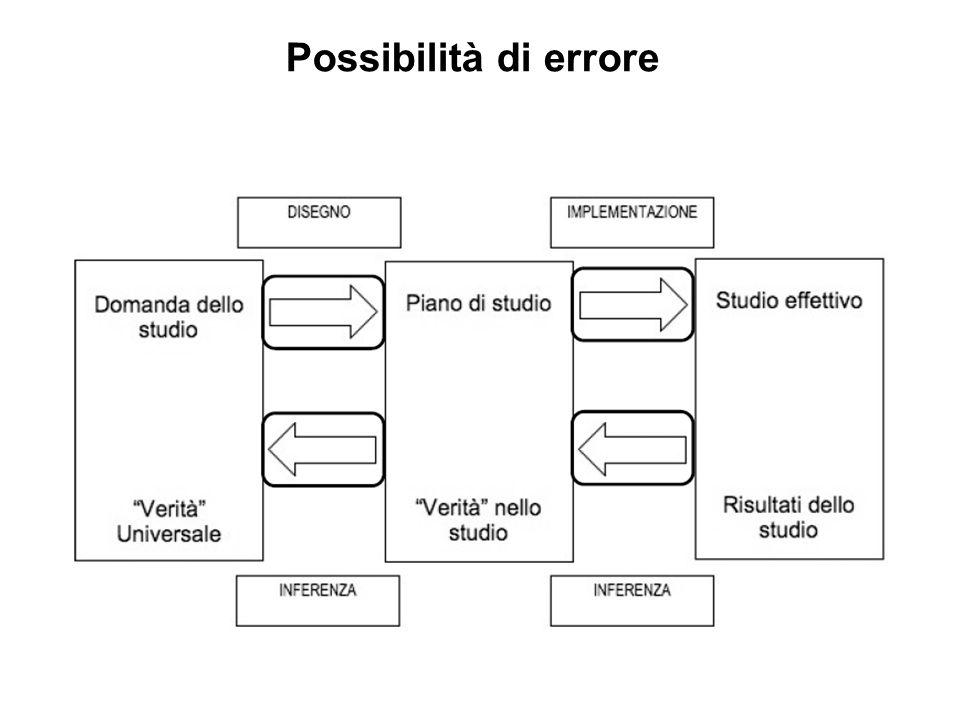 Possibilità di errore