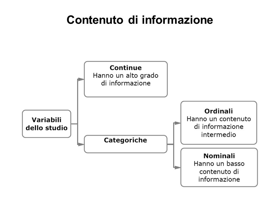 Contenuto di informazione