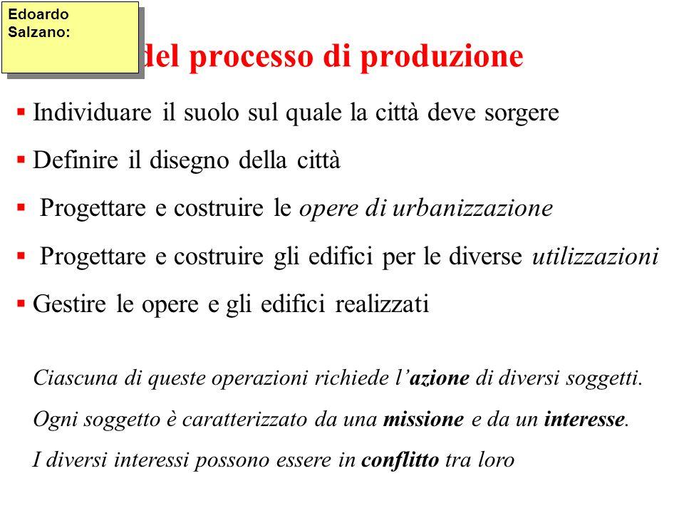 Le fasi del processo di produzione