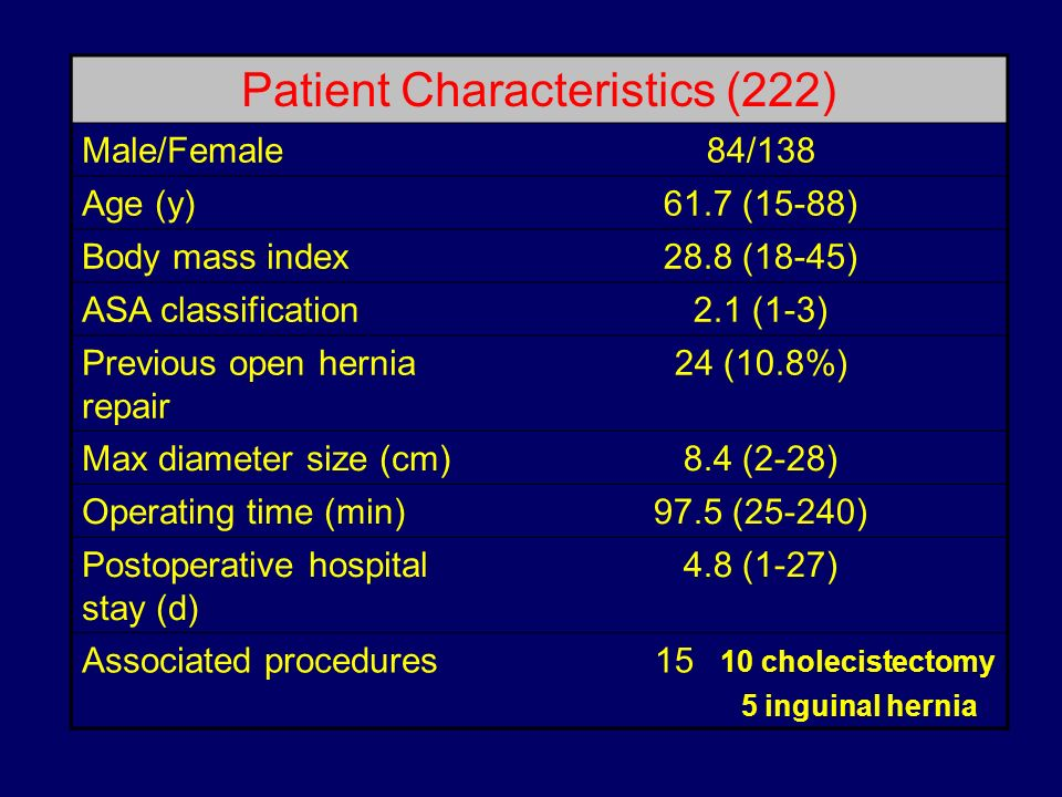 Patient Characteristics (222)