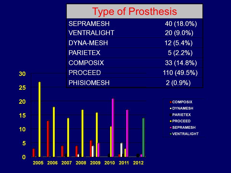 Type of Prosthesis SEPRAMESH VENTRALIGHT 40 (18.0%) 20 (9.0%)