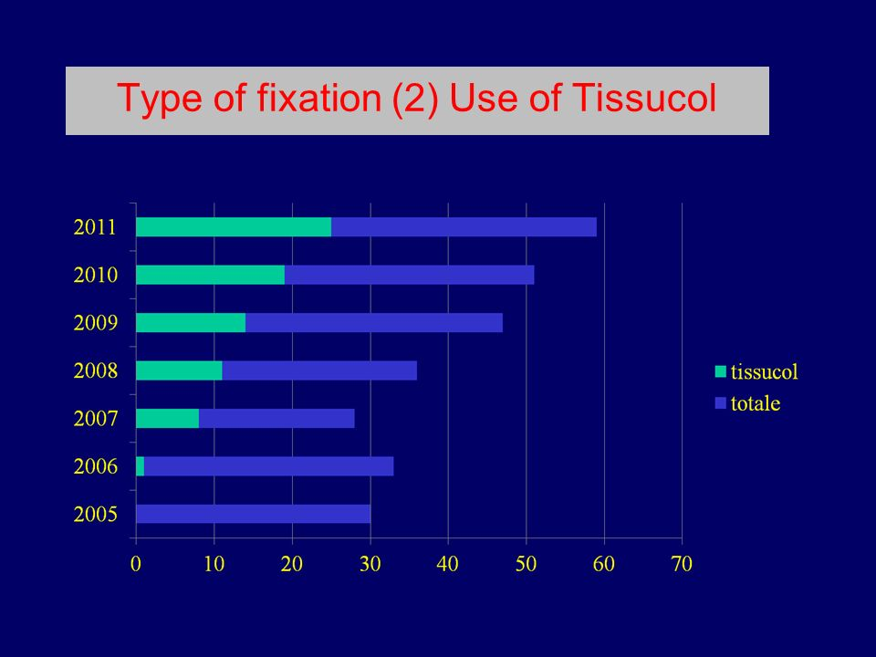 Type of fixation (2) Use of Tissucol