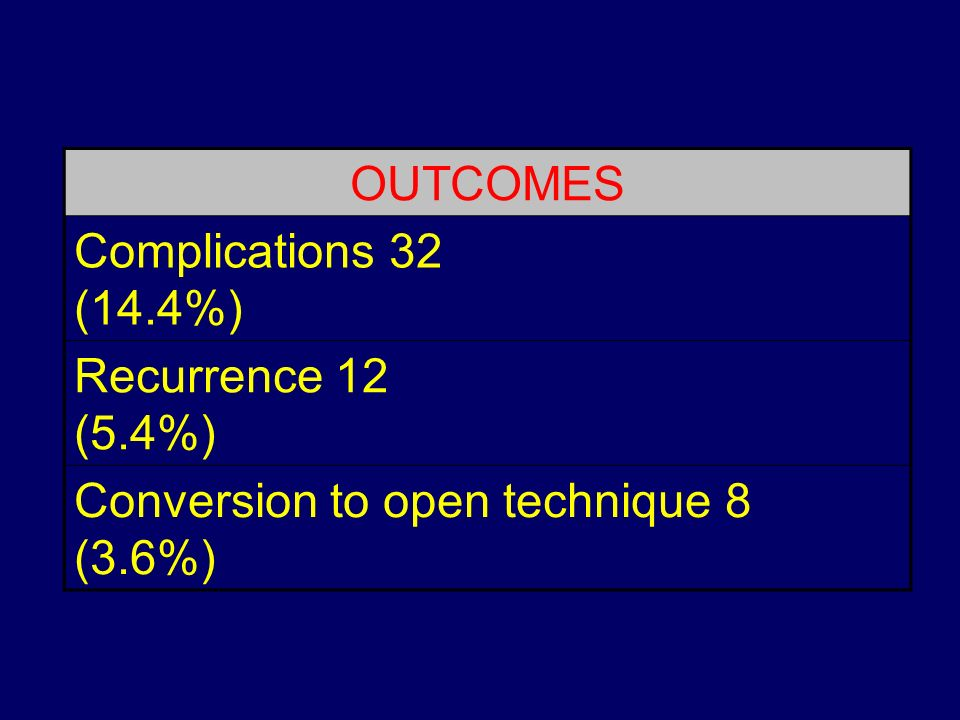 OUTCOMES Complications 32 (14.4%) Recurrence 12 (5.4%) Conversion to open technique 8 (3.6%)