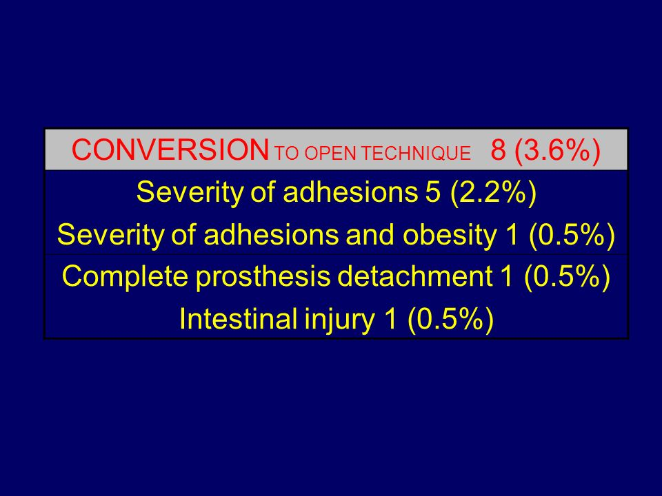 CONVERSION TO OPEN TECHNIQUE 8 (3.6%) Severity of adhesions 5 (2.2%)