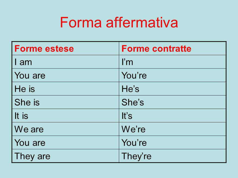 Forma affermativa Forme estese Forme contratte I am I'm You are You're