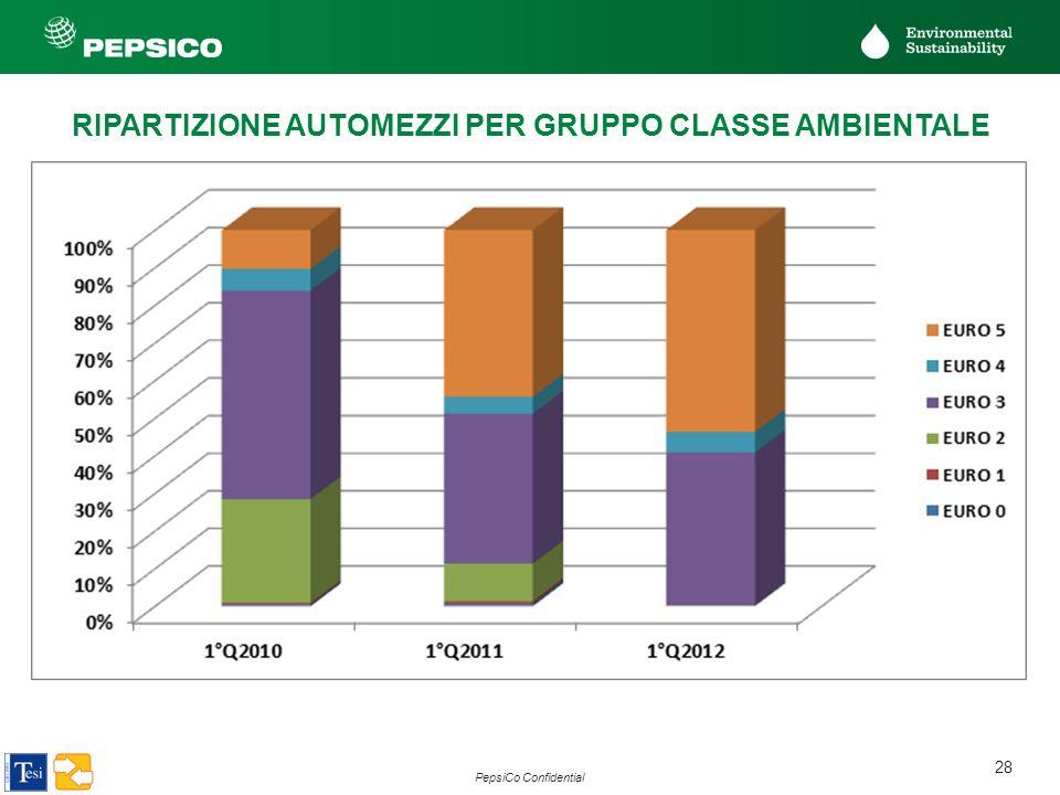 RIPARTIZIONE AUTOMEZZI PER GRUPPO CLASSE AMBIENTALE