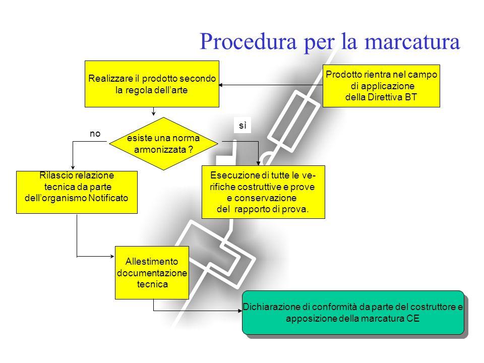 Procedura per la marcatura