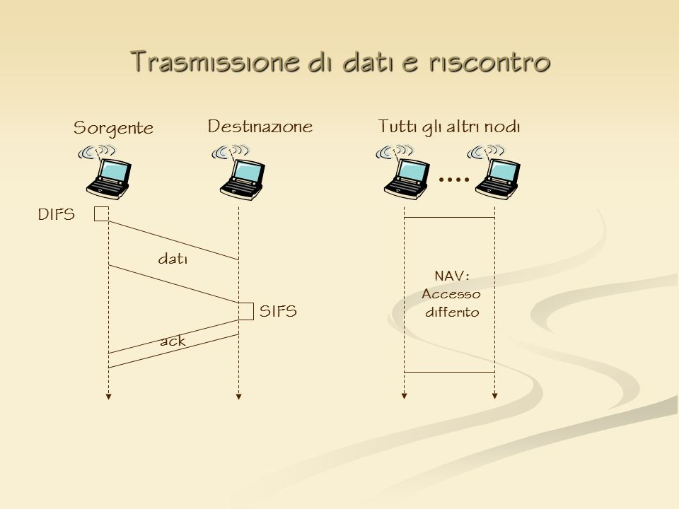 Trasmissione di dati e riscontro