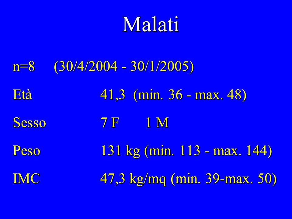 Malati n=8 (30/4/2004 - 30/1/2005) Età 41,3 (min. 36 - max. 48)