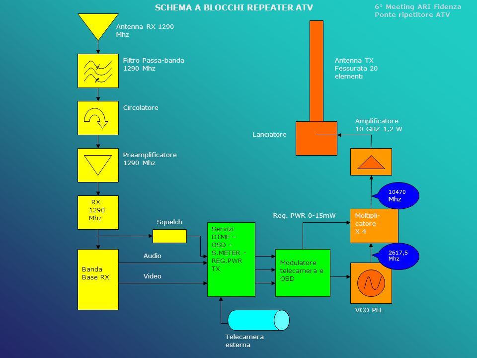 SCHEMA A BLOCCHI REPEATER ATV