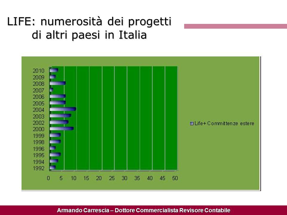 LIFE: numerosità dei progetti di altri paesi in Italia