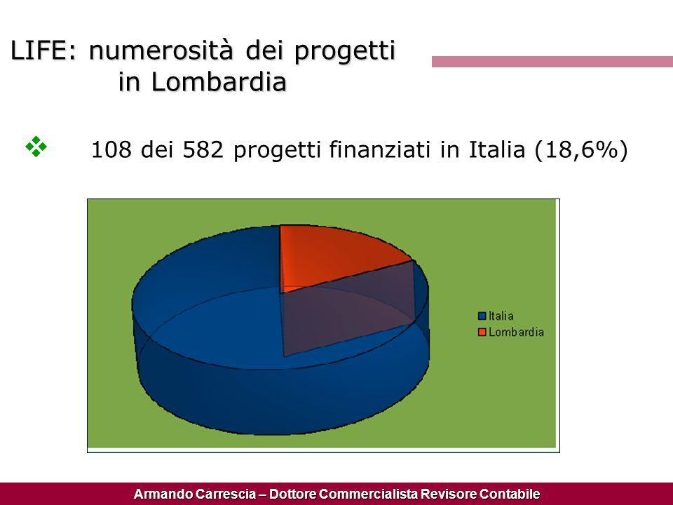 LIFE: numerosità dei progetti in Lombardia