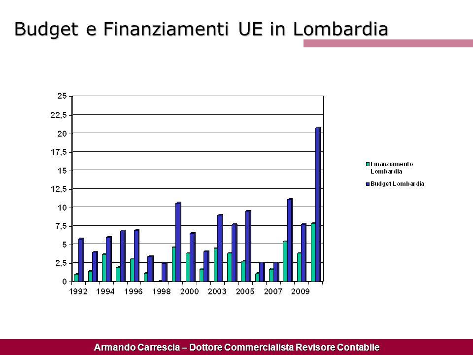 Budget e Finanziamenti UE in Lombardia