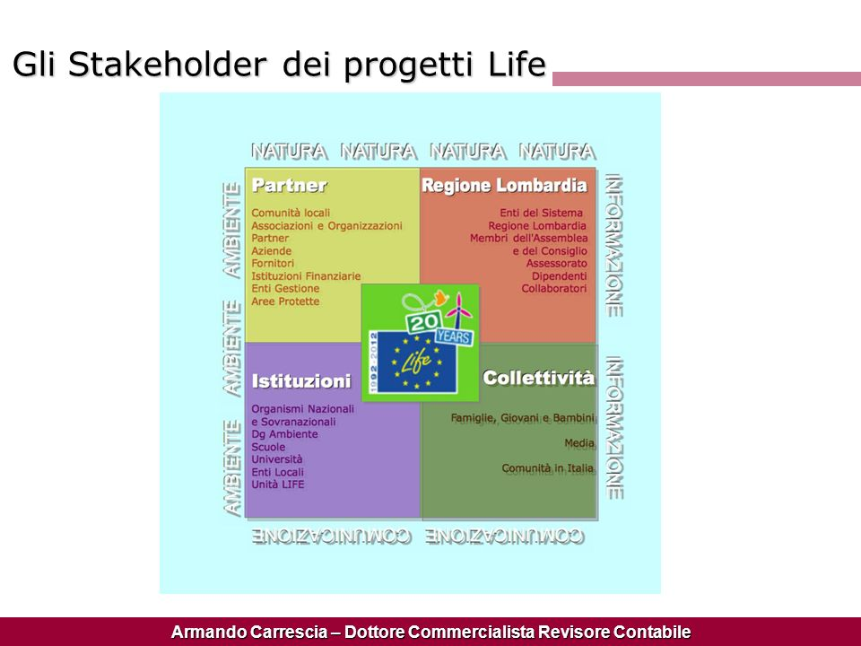 Gli Stakeholder dei progetti Life