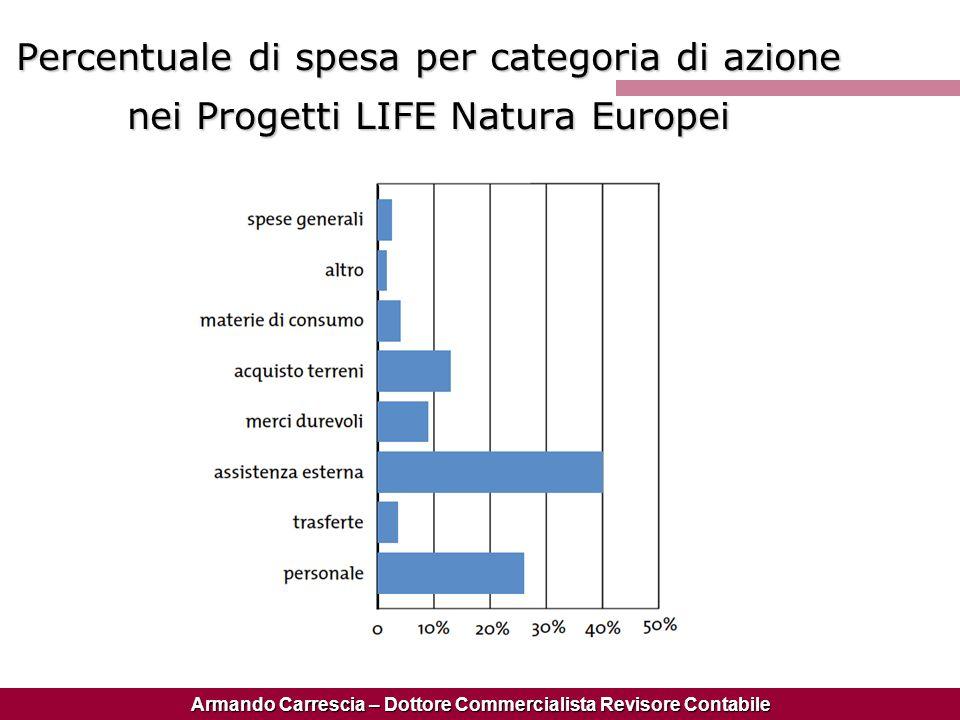 Percentuale di spesa per categoria di azione nei Progetti LIFE Natura Europei