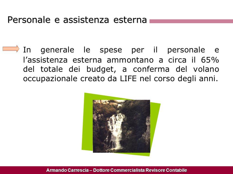 Personale e assistenza esterna