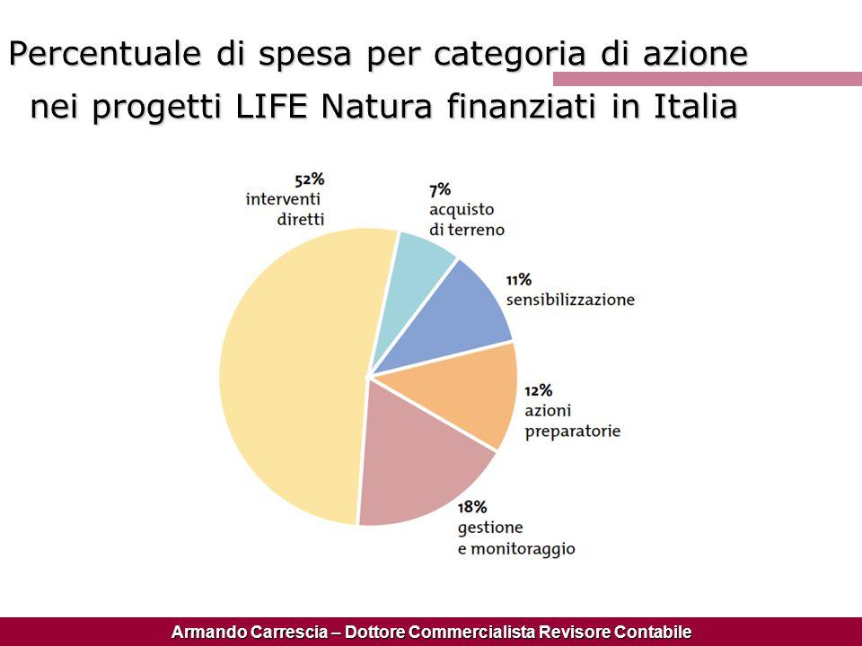 Percentuale di spesa per categoria di azione nei progetti LIFE Natura finanziati in Italia