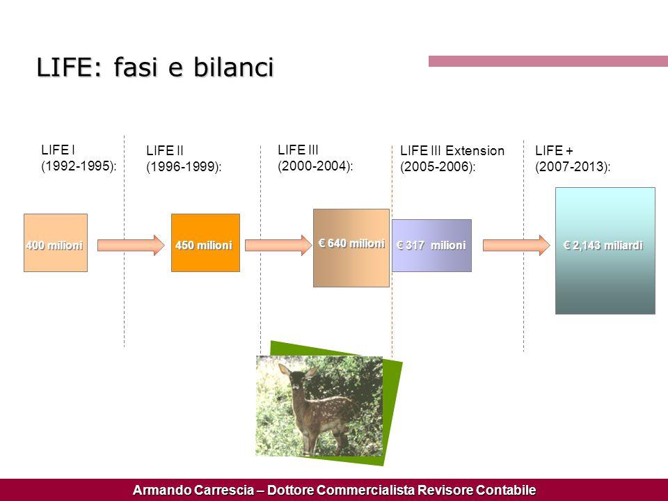 LIFE: fasi e bilanci LIFE I (1992-1995): LIFE II (1996-1999): LIFE III