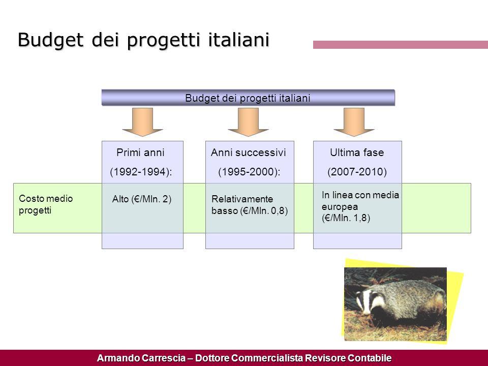 Budget dei progetti italiani