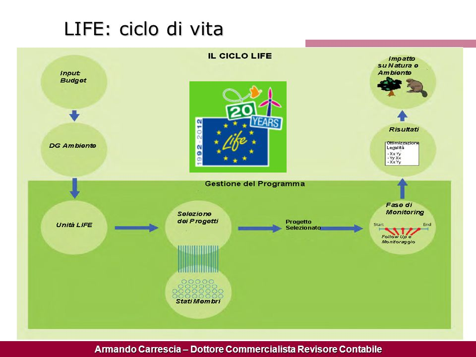 LIFE: ciclo di vita
