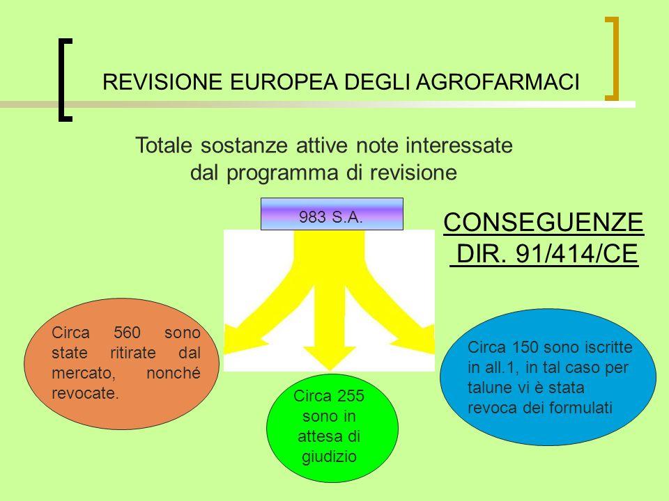 CONSEGUENZE DIR. 91/414/CE REVISIONE EUROPEA DEGLI AGROFARMACI