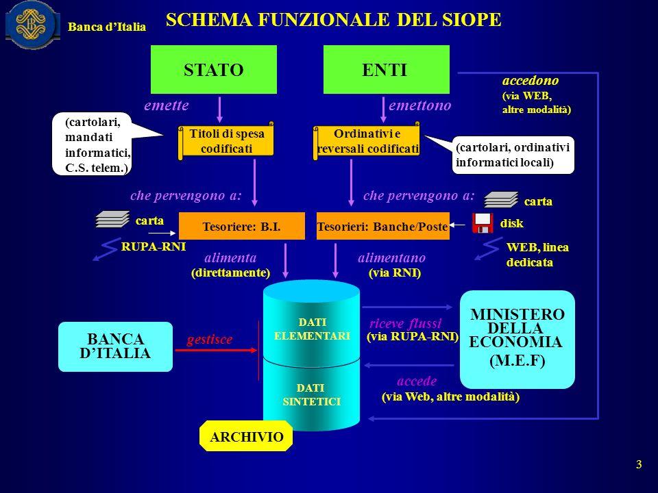SCHEMA FUNZIONALE DEL SIOPE